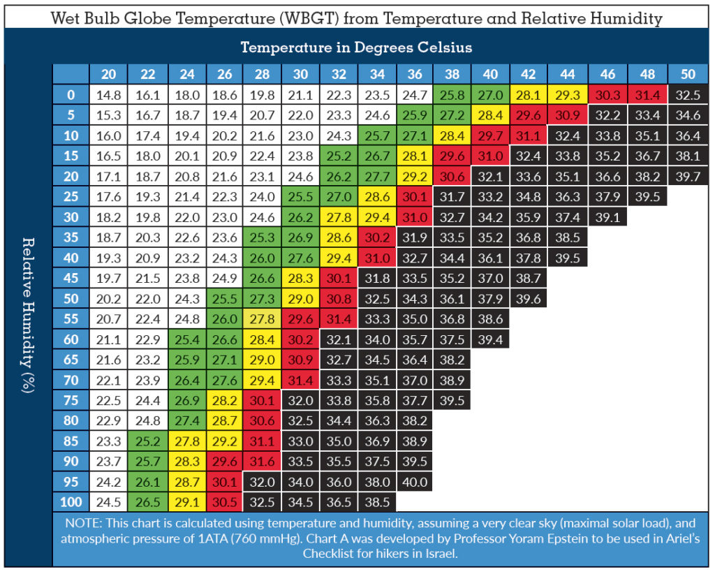 Wet Bulb Globe Temperature Chart - Celsius